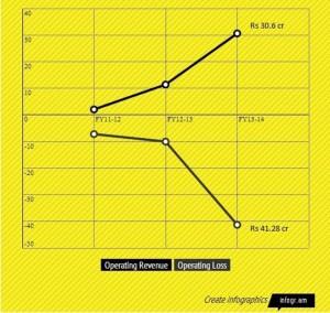 Zomato Graph